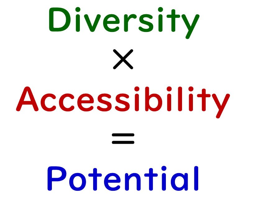 Diversity×Accessibility=Potential