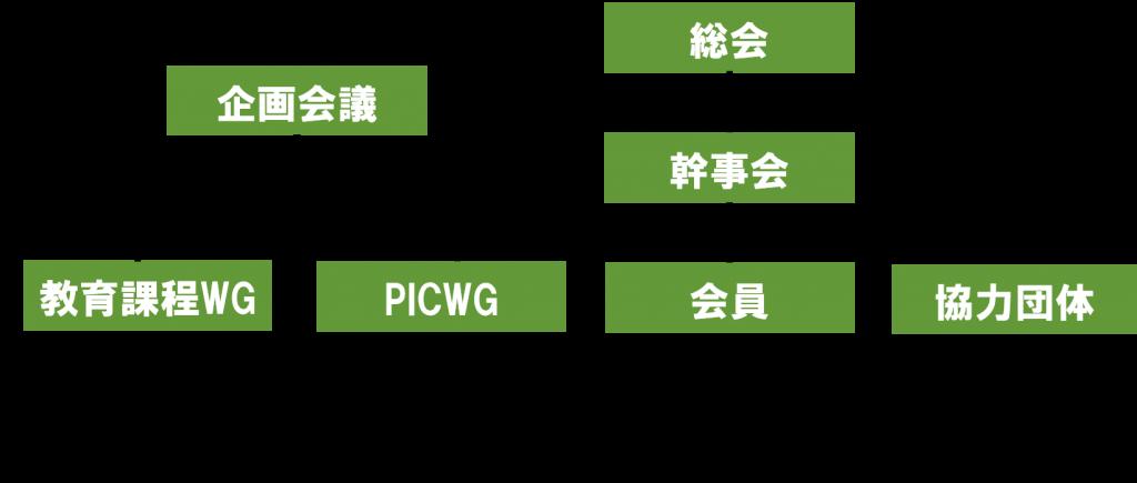 アクセシビリティリーダー育成協議会組織図